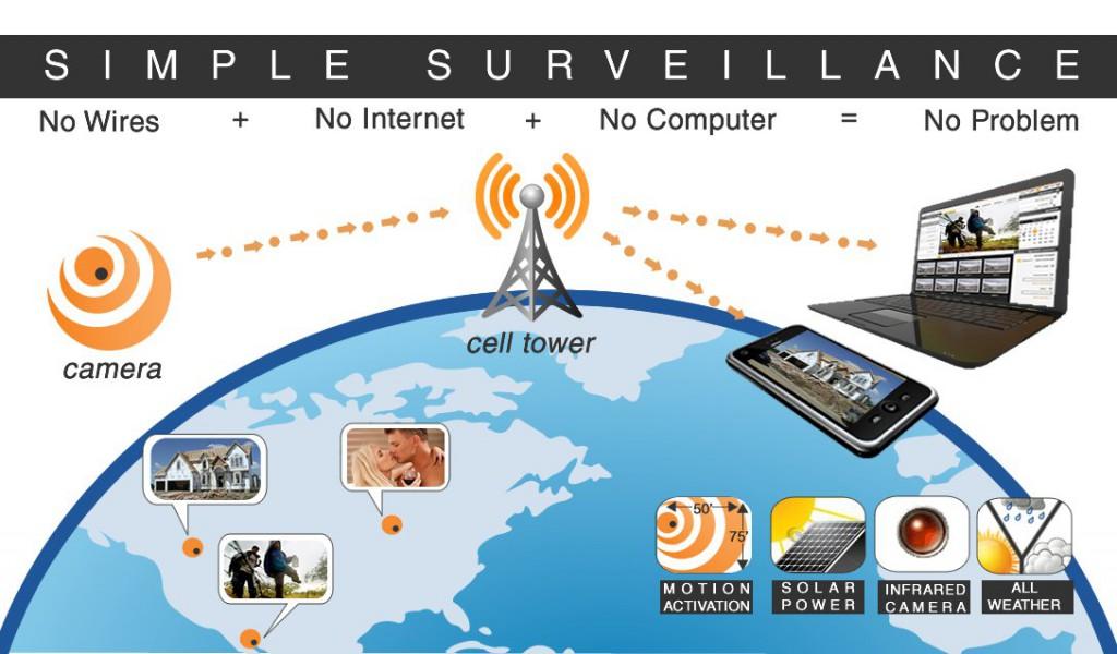 Surveillance made simple